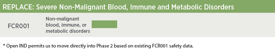 Pipeline for severe non-malignant blood, immune, and metabolic disorders
