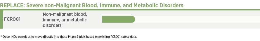 Pipeline Severe non-malignant blood, immune and metabolic disorders